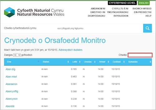 monitoring stations summary page