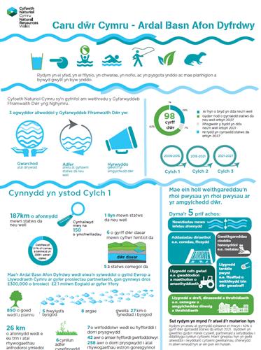 Final Cymru Dee River Basin District Infographic  A4