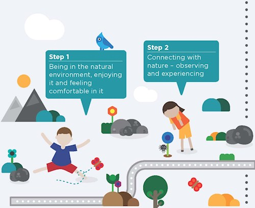 Steps 1 and 2 natural progression poster