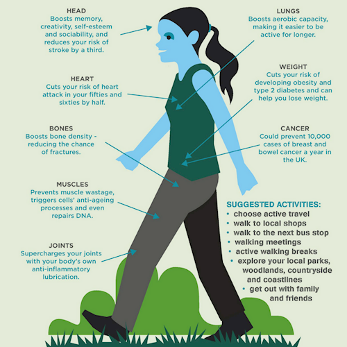 Natural Resources Wales / Why walking is great for your health