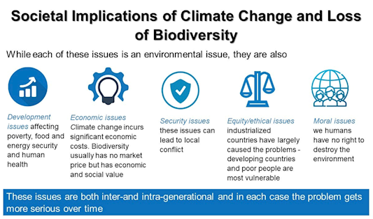 societal implications of climate change and loss of biodiversity. Development issues affect poverty, food and energy securiy and human health. Climate change incurs significant economic costs. Biodiversity usually has no market price but has economic and social value. Security issues can lead to local conflict. Equity and ethical issues arise because industrialised countries have largely caused the problems - developing countries and poor people are most vulnerable. There are moral issues - we humans have no right to destroy the environment.