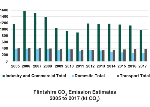 Bar chart displaying C02 emissions from 2005 to 2017 in Flintshire