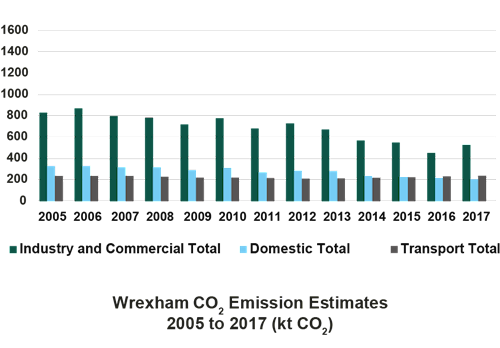 Bar chart displaying C02 emissions from 2005 to 2017 in Wrexham