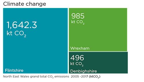 Graph showing grand total of CO2 emissions from 2005 to 2017. Flintshire emitted 1642 kt CO2, Wrexham emitted 985 kt CO2 and Denbighshire 496 kt CO2