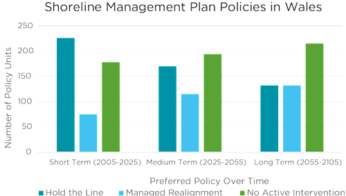 Bar chart illustrating the shoreline Management Plan Policies in wales in short term, medium term and long term